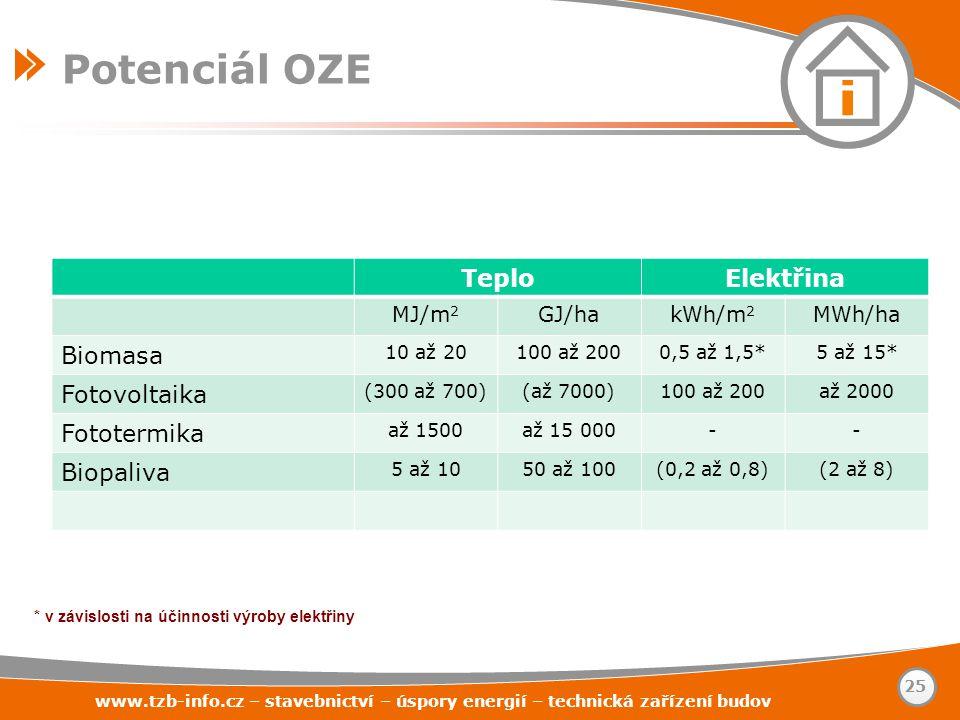 Potenciál OZE Teplo Elektřina Biomasa Fotovoltaika Fototermika