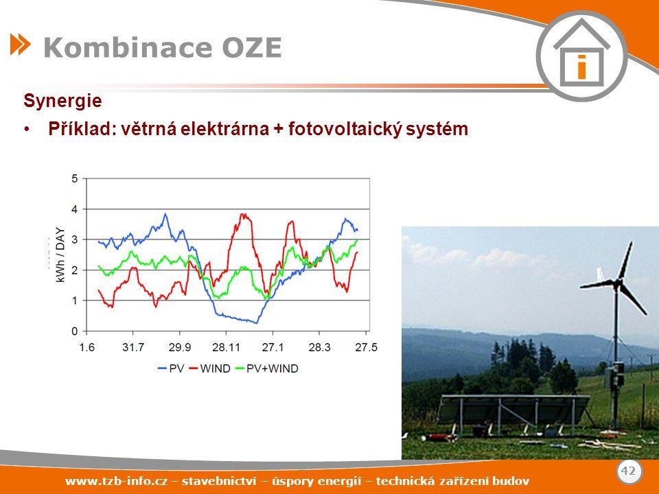 Kombinace OZE Synergie