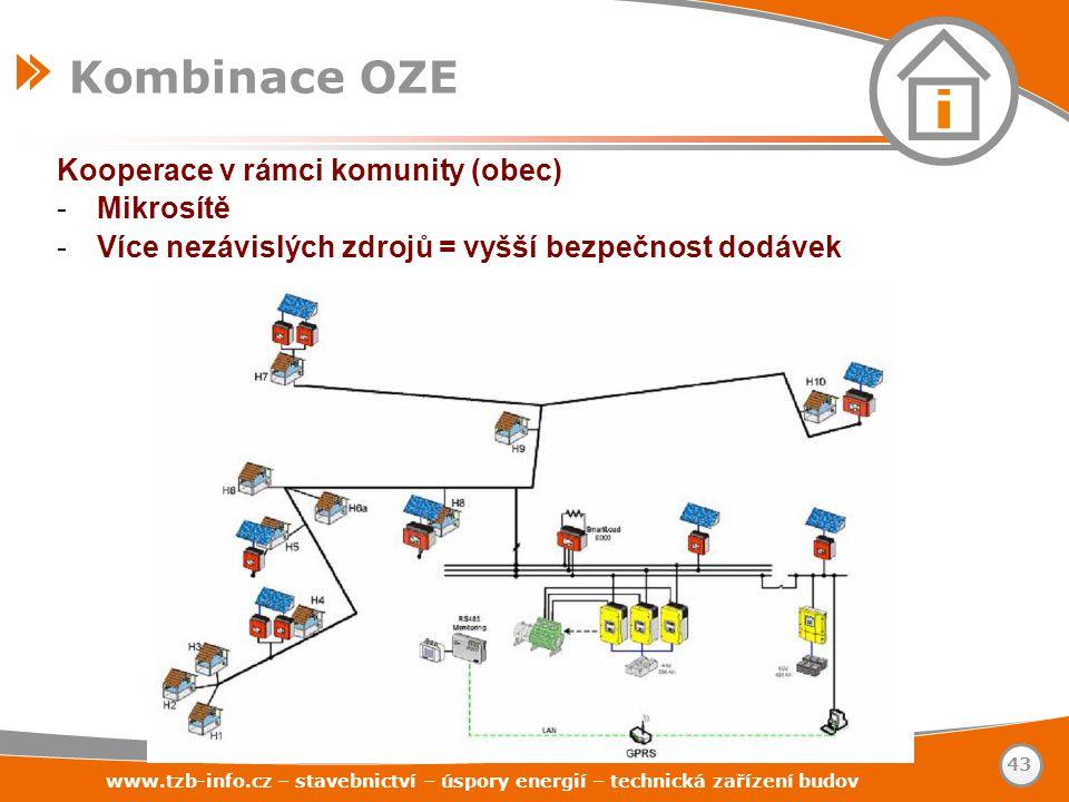 Kombinace OZE Kooperace v rámci komunity (obec) Mikrosítě