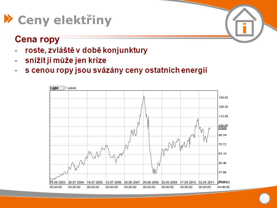 Ceny elektřiny Cena ropy roste, zvláště v době konjunktury