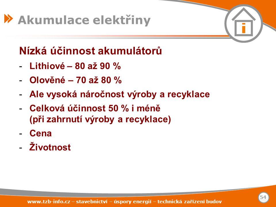 Akumulace elektřiny Nízká účinnost akumulátorů Lithiové – 80 až 90 %