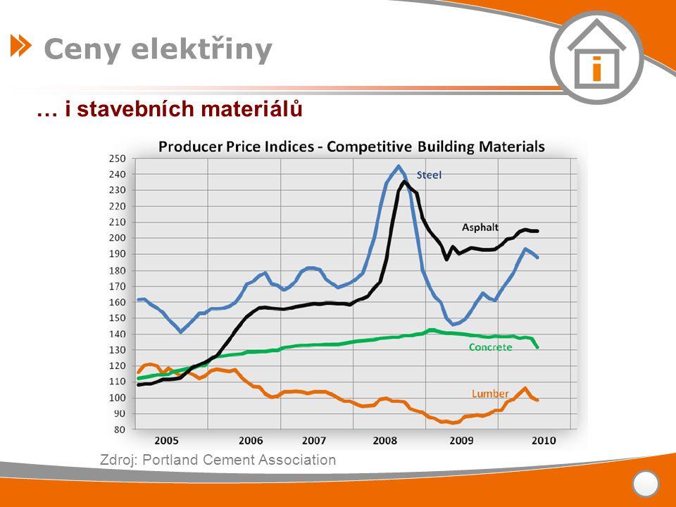 Ceny elektřiny … i stavebních materiálů