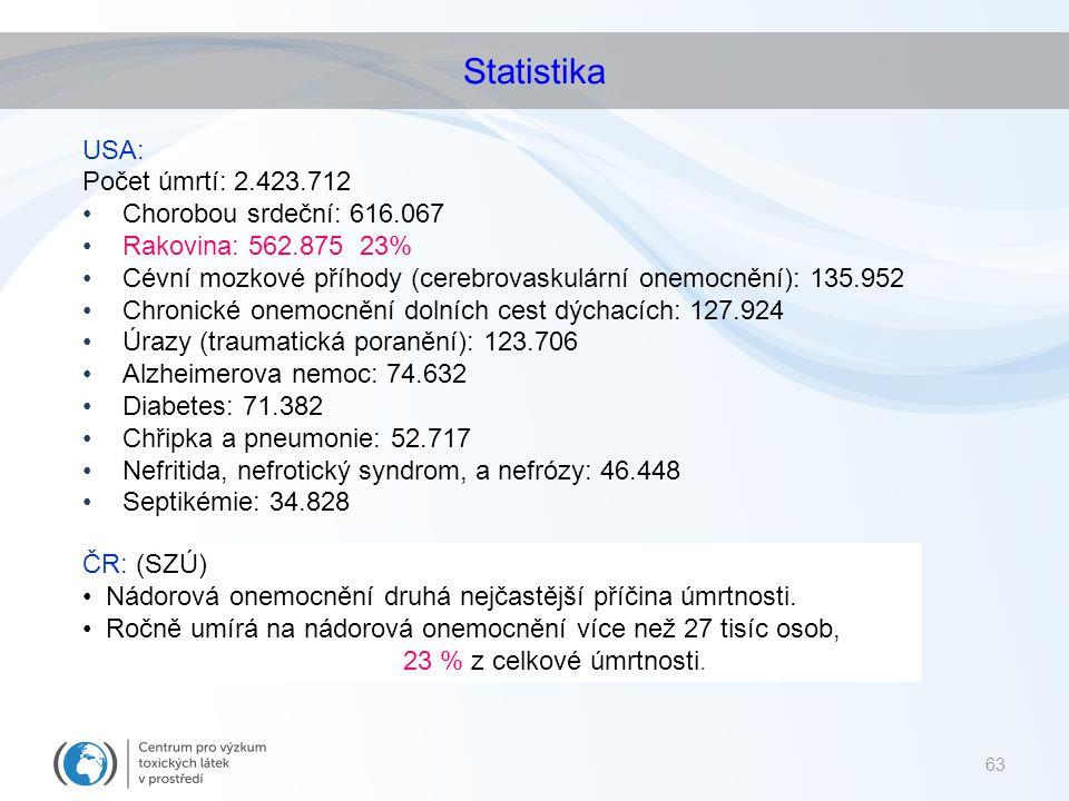 Statistika USA: Počet úmrtí: 2.423.712 Chorobou srdeční: 616.067
