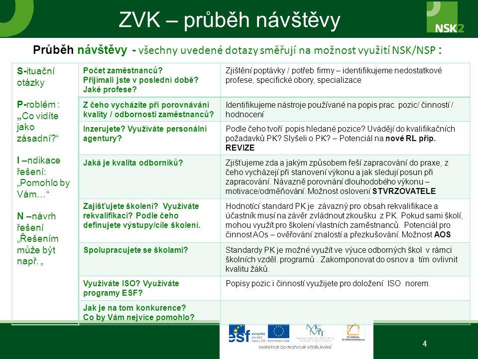 ZVK – průběh návštěvy Průběh návštěvy - všechny uvedené dotazy směřují na možnost využití NSK/NSP :