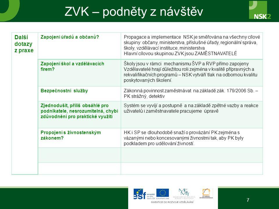 ZVK – podněty z návštěv Další dotazy z praxe Zapojení úřadů a občanů