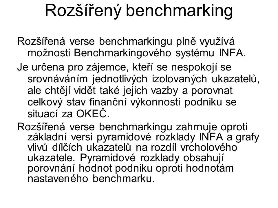 Rozšířený benchmarking
