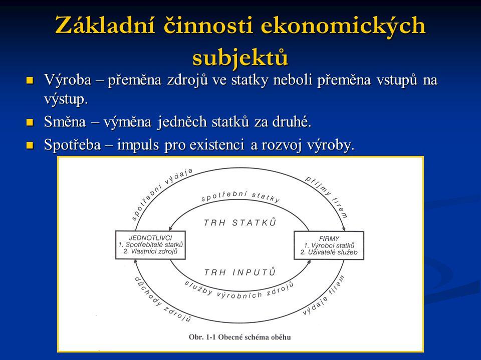 Základní činnosti ekonomických subjektů