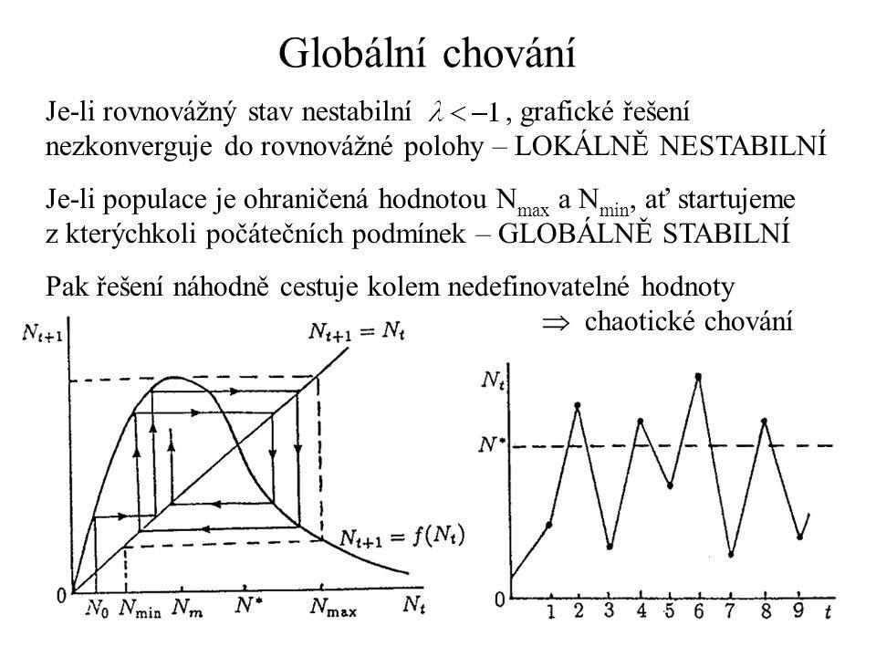 Globální chování Je-li rovnovážný stav nestabilní , grafické řešení nezkonverguje do rovnovážné polohy – LOKÁLNĚ NESTABILNÍ.