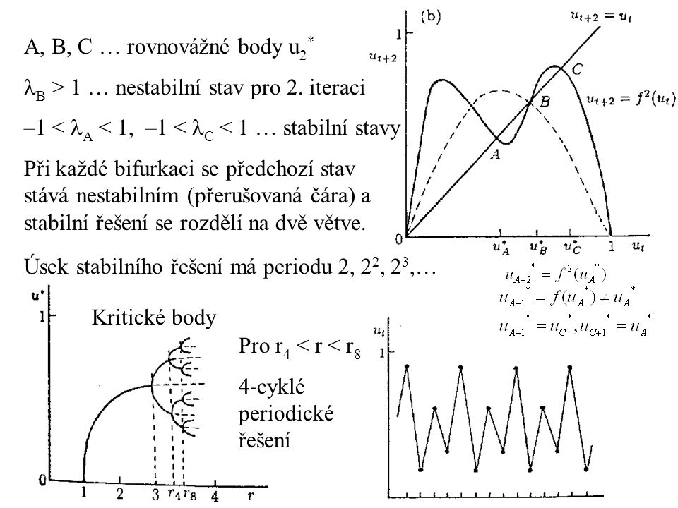A, B, C … rovnovážné body u2*