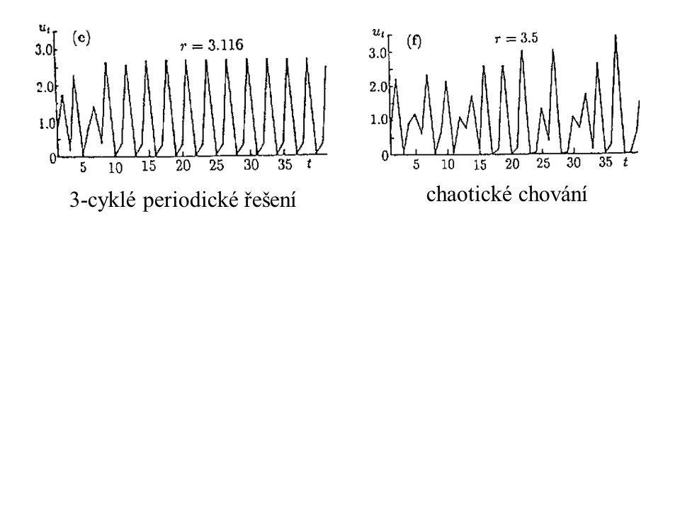 chaotické chování 3-cyklé periodické řešení
