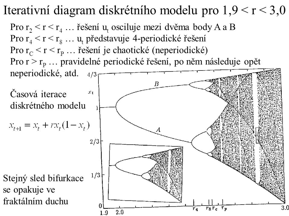 Iterativní diagram diskrétního modelu pro 1,9 < r < 3,0