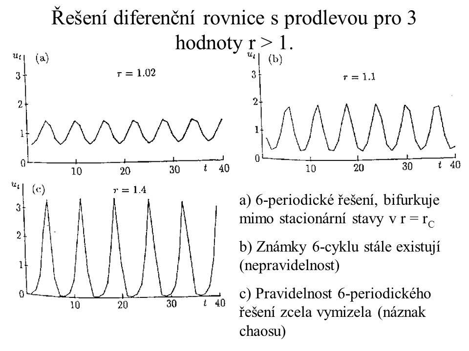 Řešení diferenční rovnice s prodlevou pro 3 hodnoty r > 1.