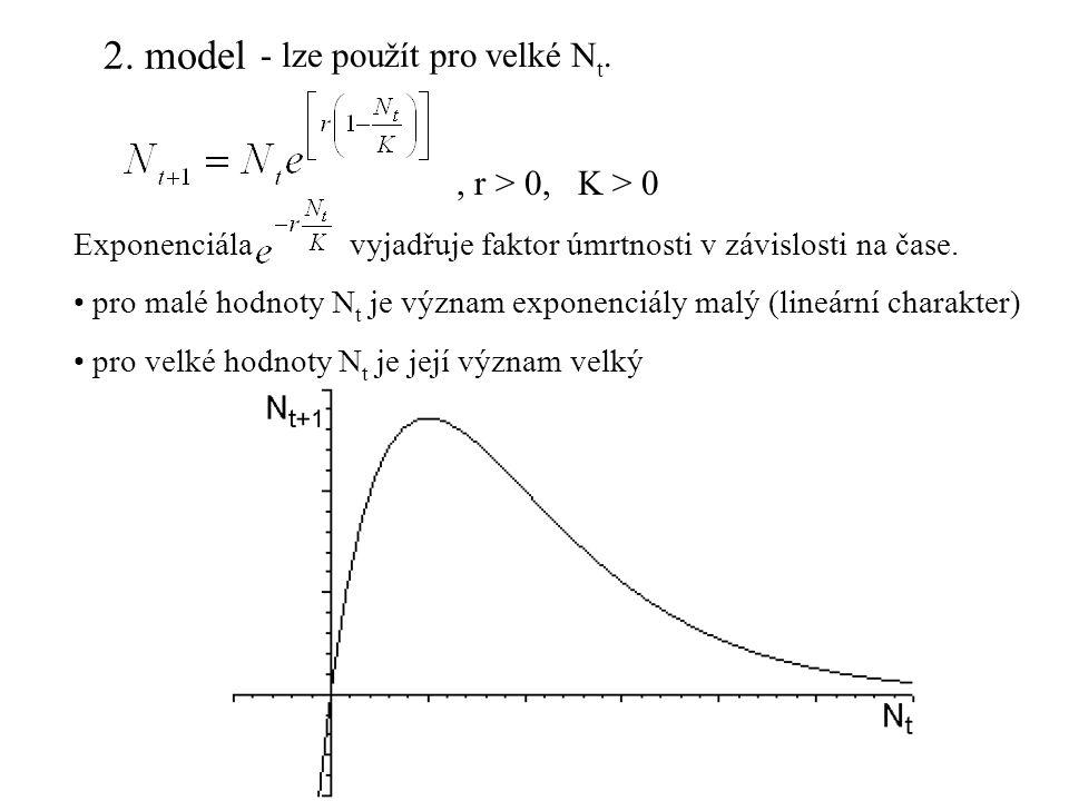 2. model - lze použít pro velké Nt. , r > 0, K > 0