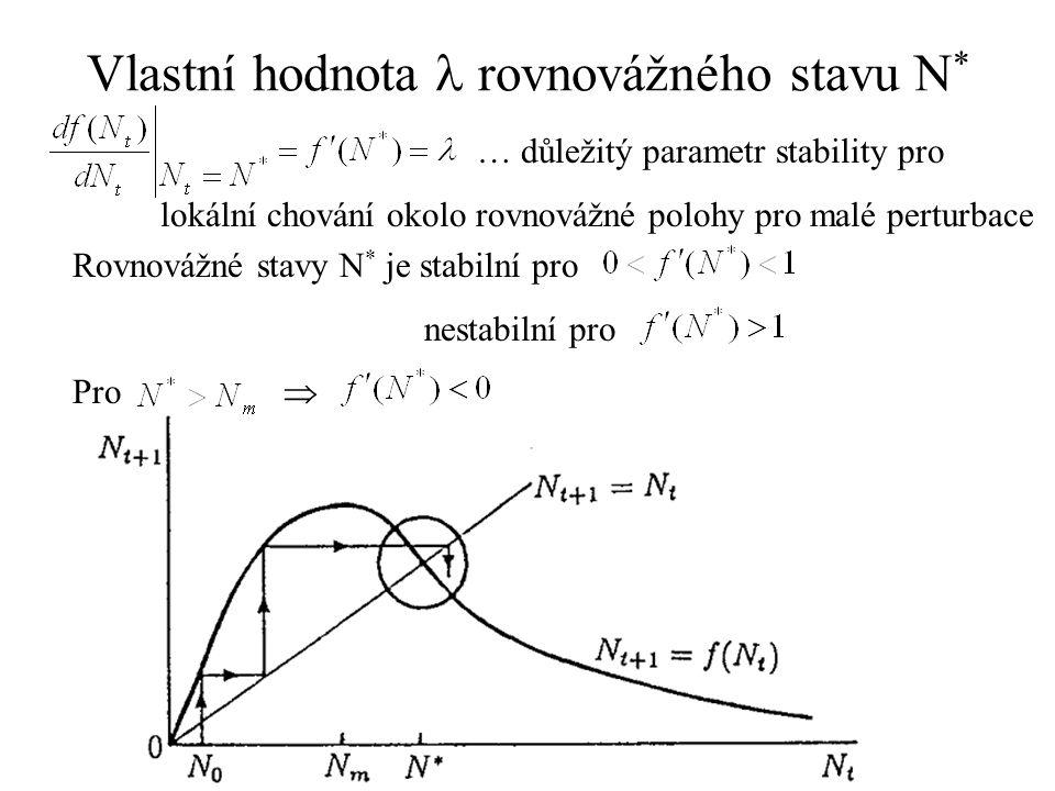 Vlastní hodnota  rovnovážného stavu N*