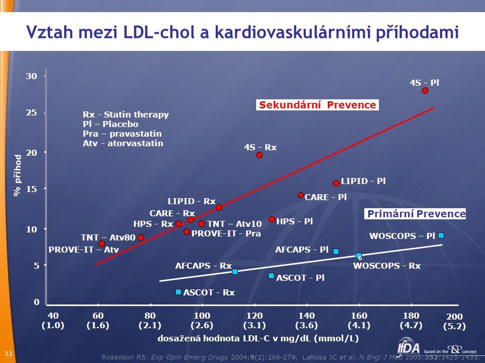 Vztah mezi LDL-chol a kardiovaskulárními příhodami