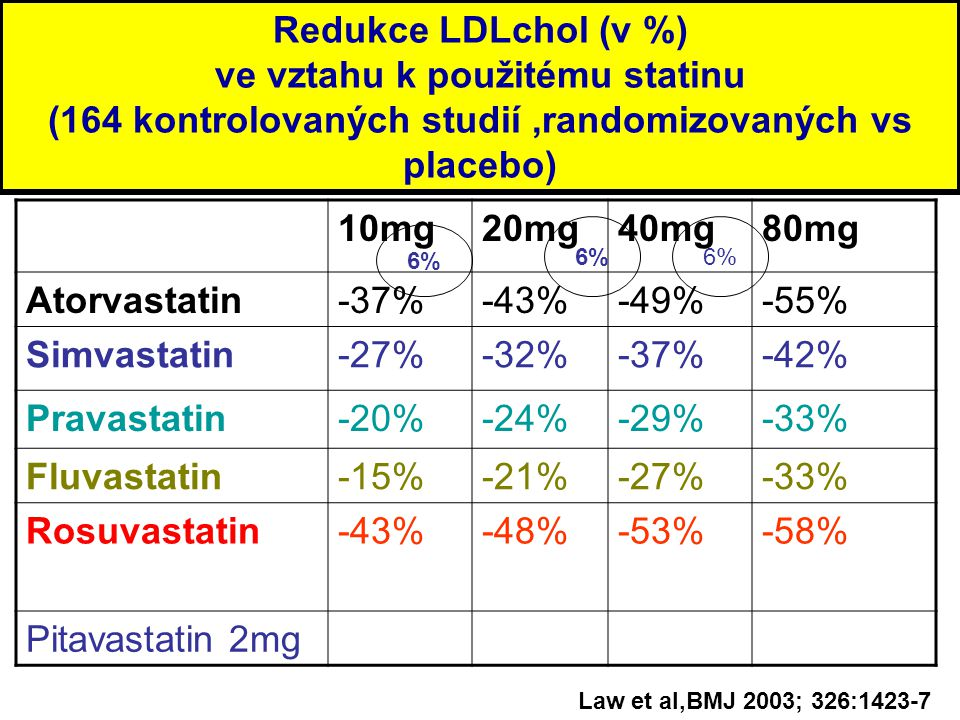 Redukce LDLchol (v %) ve vztahu k použitému statinu (164 kontrolovaných studií ,randomizovaných vs placebo)