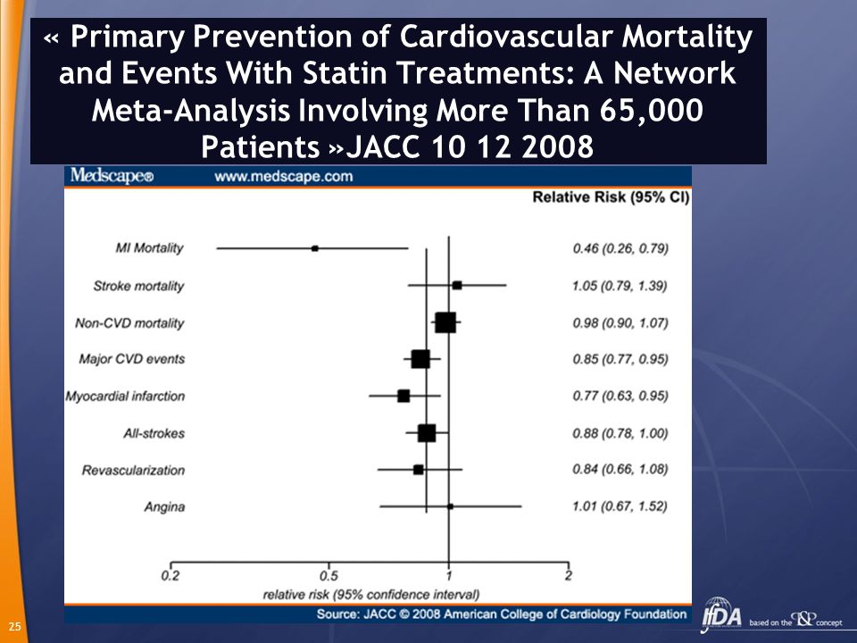 « Primary Prevention of Cardiovascular Mortality and Events With Statin Treatments: A Network Meta-Analysis Involving More Than 65,000 Patients »JACC