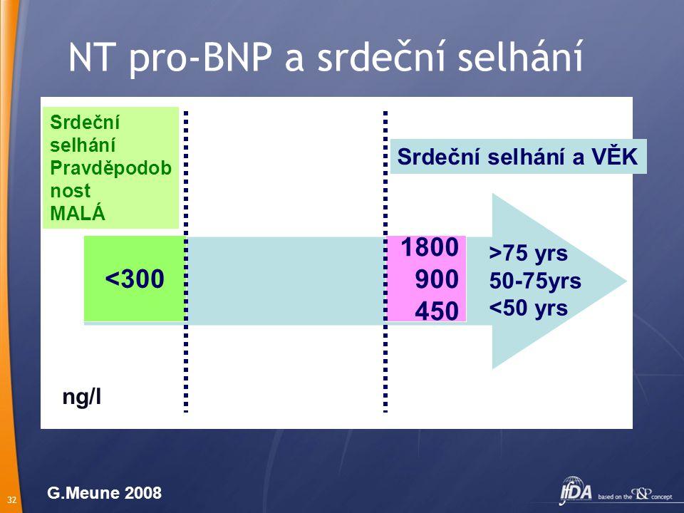 NT pro-BNP a srdeční selhání