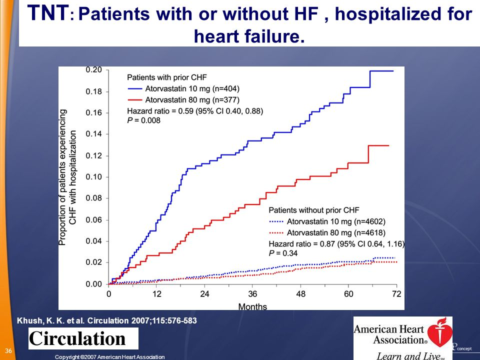 TNT: Patients with or without HF , hospitalized for heart failure.