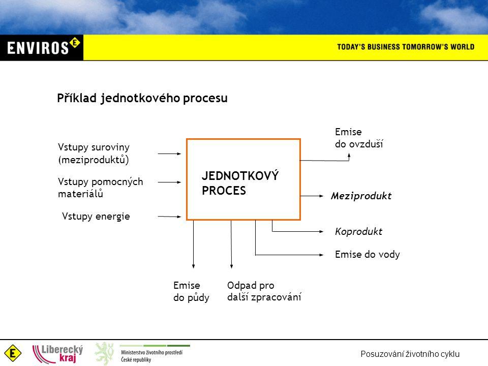 Příklad jednotkového procesu