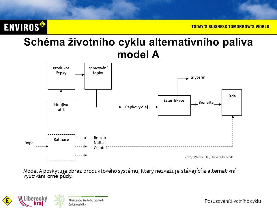 Schéma životního cyklu alternativního paliva model A
