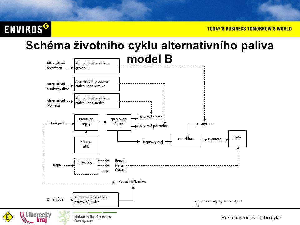 Schéma životního cyklu alternativního paliva model B