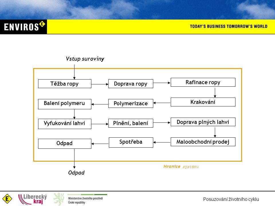 Těžba ropy Doprava ropy Rafinace ropy Balení polymeru Polymerizace