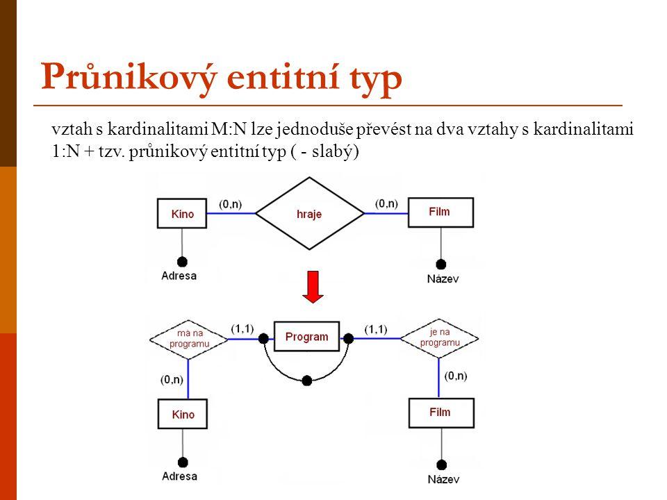 Průnikový entitní typ vztah s kardinalitami M:N lze jednoduše převést na dva vztahy s kardinalitami 1:N + tzv.
