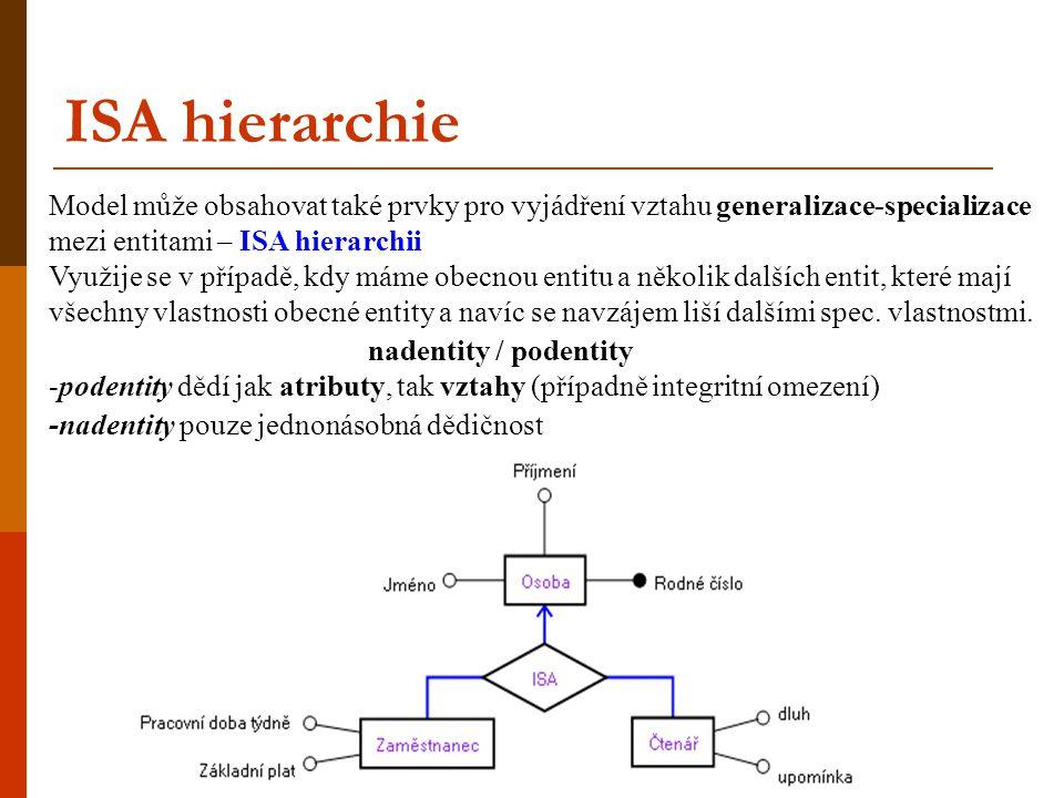 ISA hierarchie Model může obsahovat také prvky pro vyjádření vztahu generalizace-specializace mezi entitami – ISA hierarchii.