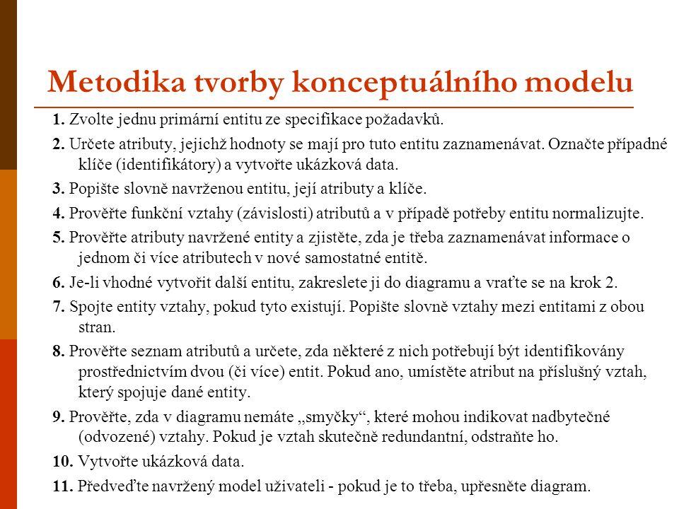 Metodika tvorby konceptuálního modelu