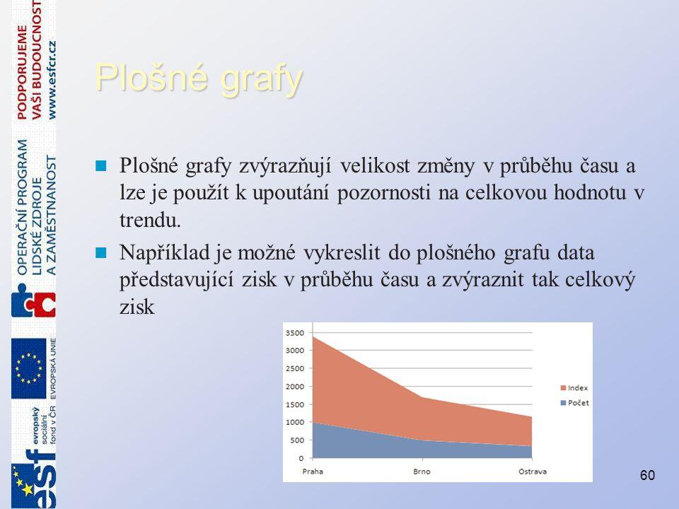 Plošné grafy Plošné grafy zvýrazňují velikost změny v průběhu času a lze je použít k upoutání pozornosti na celkovou hodnotu v trendu.