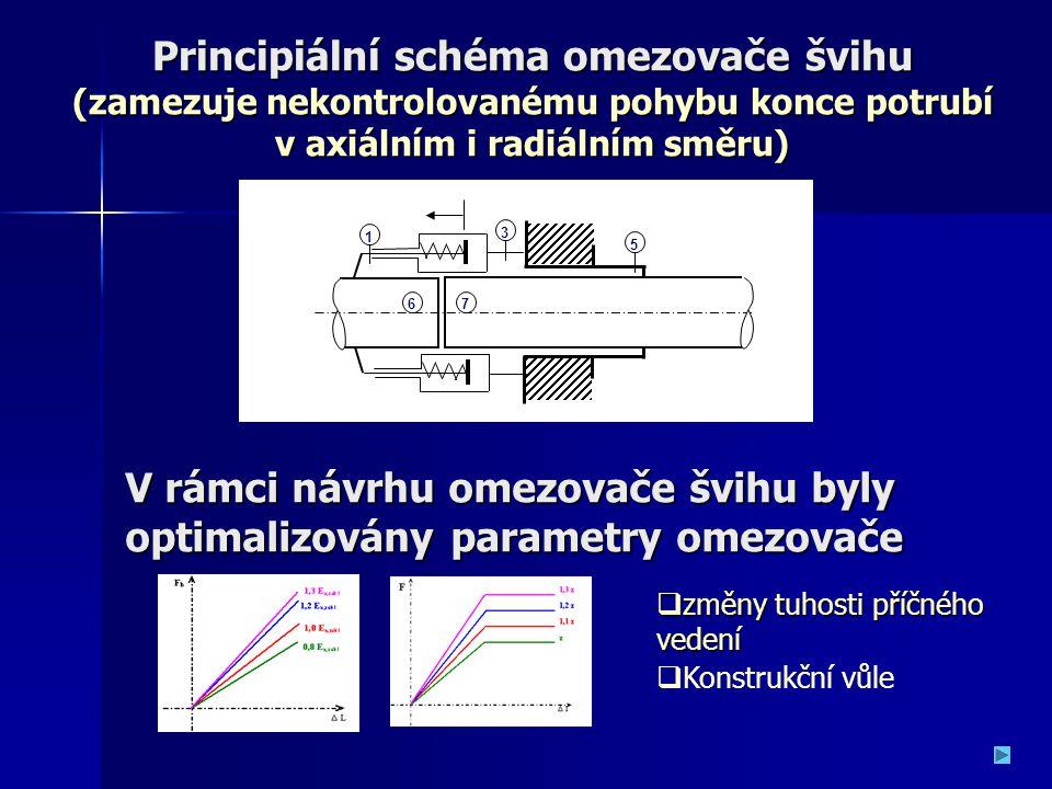 V rámci návrhu omezovače švihu byly optimalizovány parametry omezovače