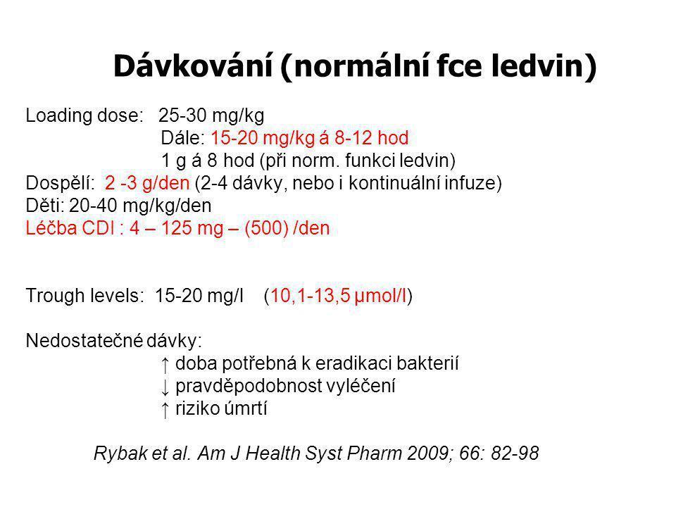 Dávkování (normální fce ledvin)