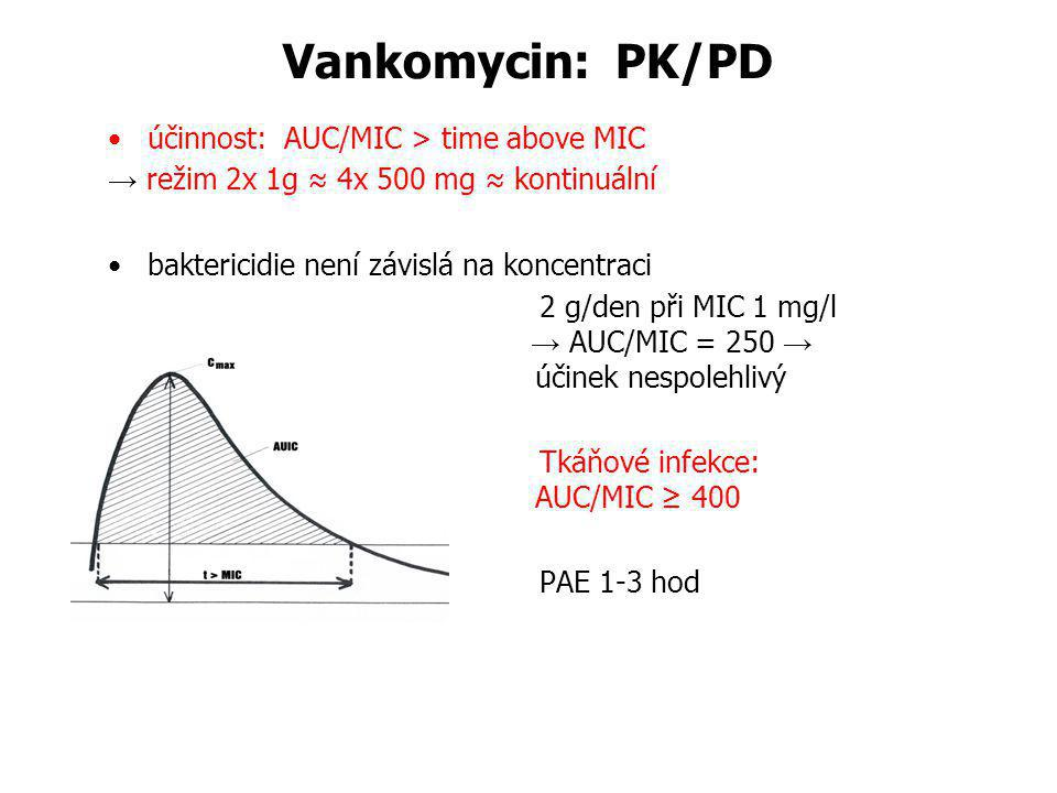 Vankomycin: PK/PD účinnost: AUC/MIC > time above MIC