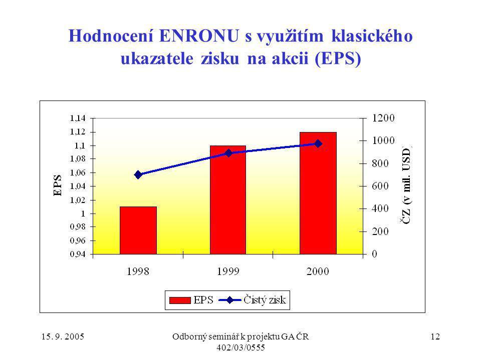 Hodnocení ENRONU s využitím klasického ukazatele zisku na akcii (EPS)