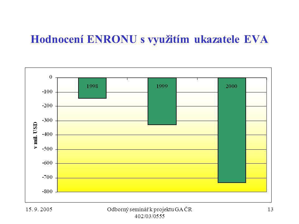 Hodnocení ENRONU s využitím ukazatele EVA