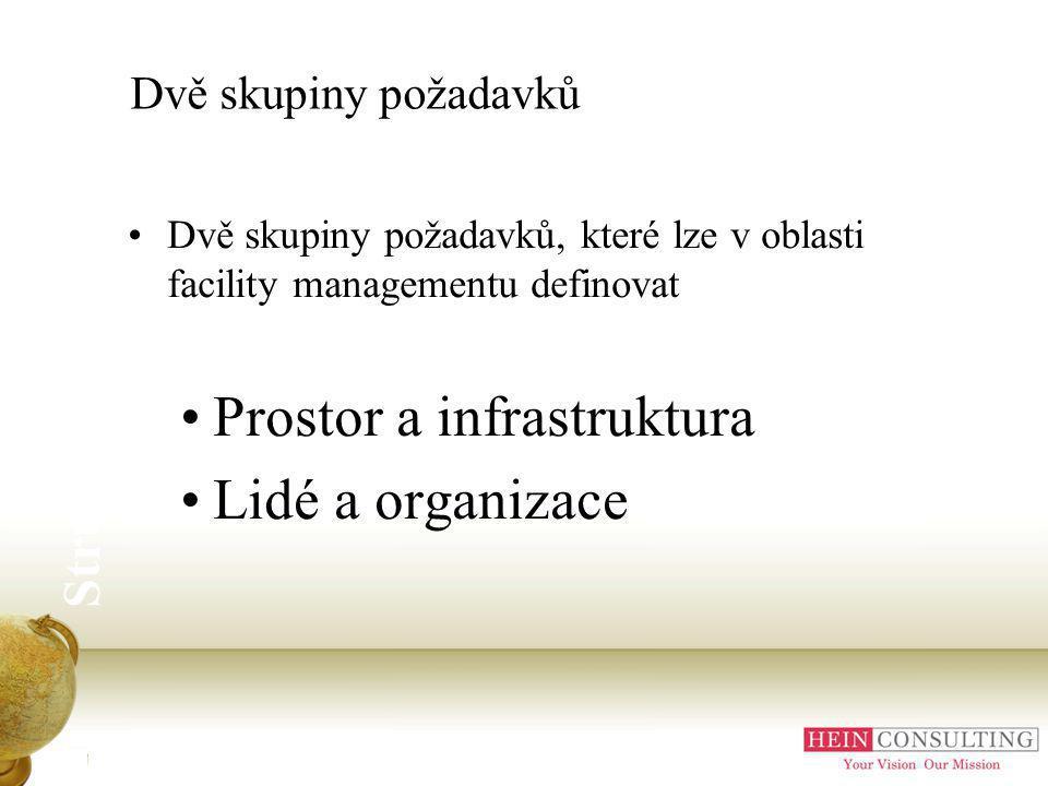 Prostor a infrastruktura Lidé a organizace
