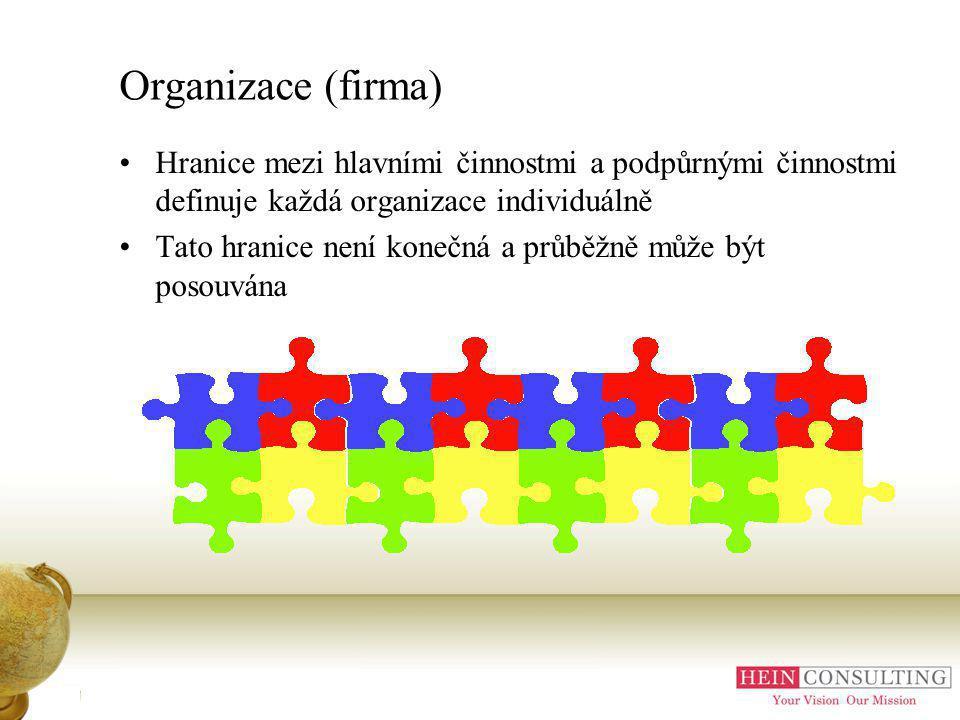 Příloha A Organizace (firma)