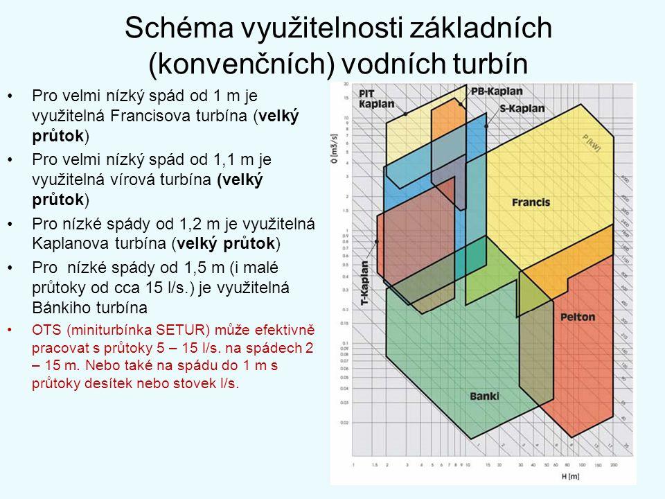 Schéma využitelnosti základních (konvenčních) vodních turbín