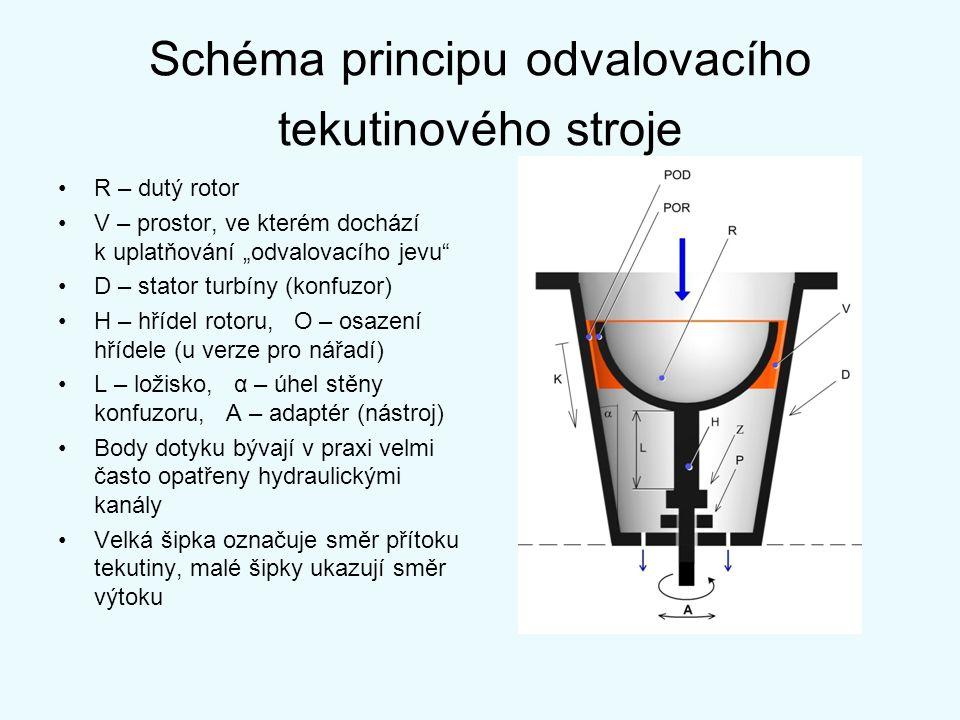 Schéma principu odvalovacího tekutinového stroje