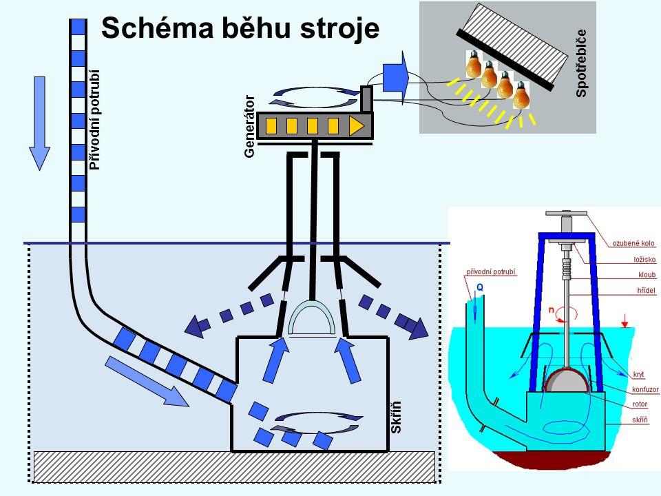 Schéma běhu stroje Spotřebiče Přívodní potrubí Generátor Skříň