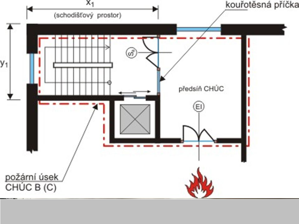 Požární úseky Rozdělení stavby na PÚ v závislosti na požárním riziku: