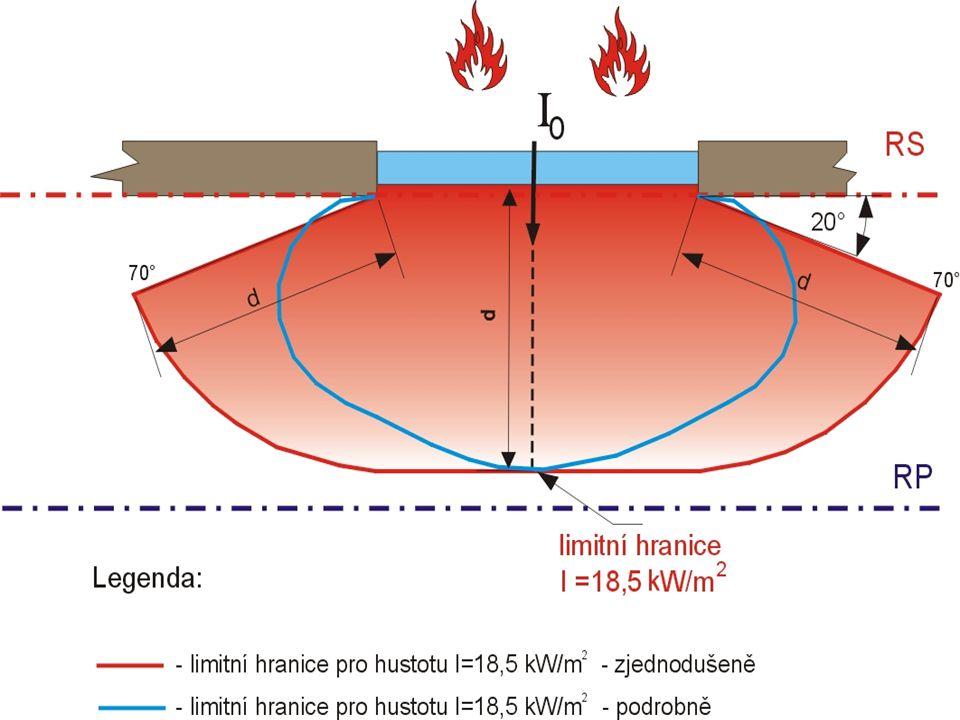 Odstupy Odstupová vzdálenost je dána hranicí požárně nebezpečného prostoru. vychází se z nejvyšší % hodnoty po v obvodové stěně nebo střešním plášti.
