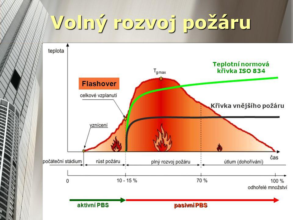 Teplotní normová křivka ISO 834 Křivka vnějšího požáru