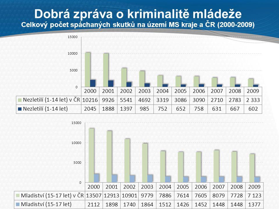 Dobrá zpráva o kriminalitě mládeže Celkový počet spáchaných skutků na území MS kraje a ČR (2000-2009)