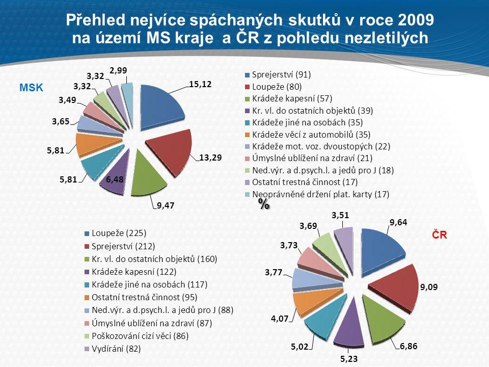 Přehled nejvíce spáchaných skutků v roce 2009 na území MS kraje a ČR z pohledu nezletilých