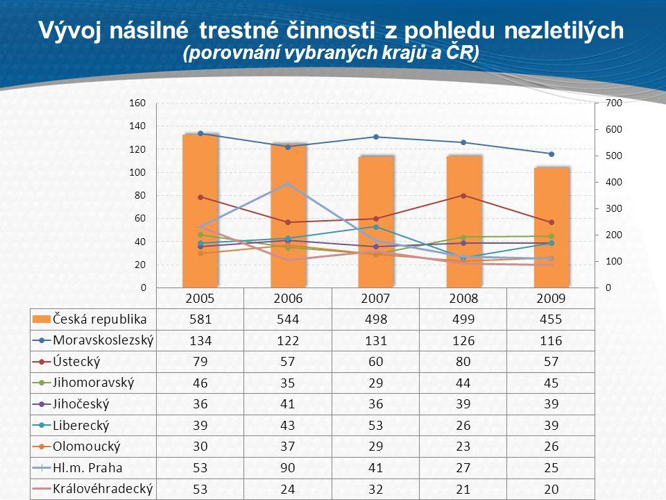 Vývoj násilné trestné činnosti z pohledu nezletilých (porovnání vybraných krajů a ČR)