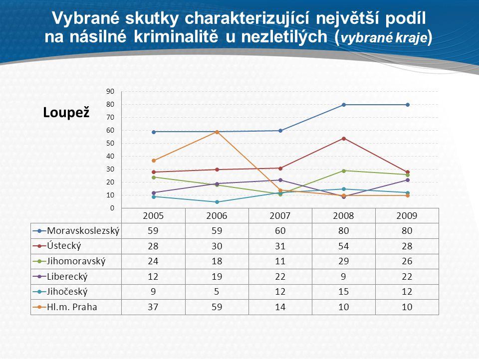 Vybrané skutky charakterizující největší podíl na násilné kriminalitě u nezletilých (vybrané kraje)