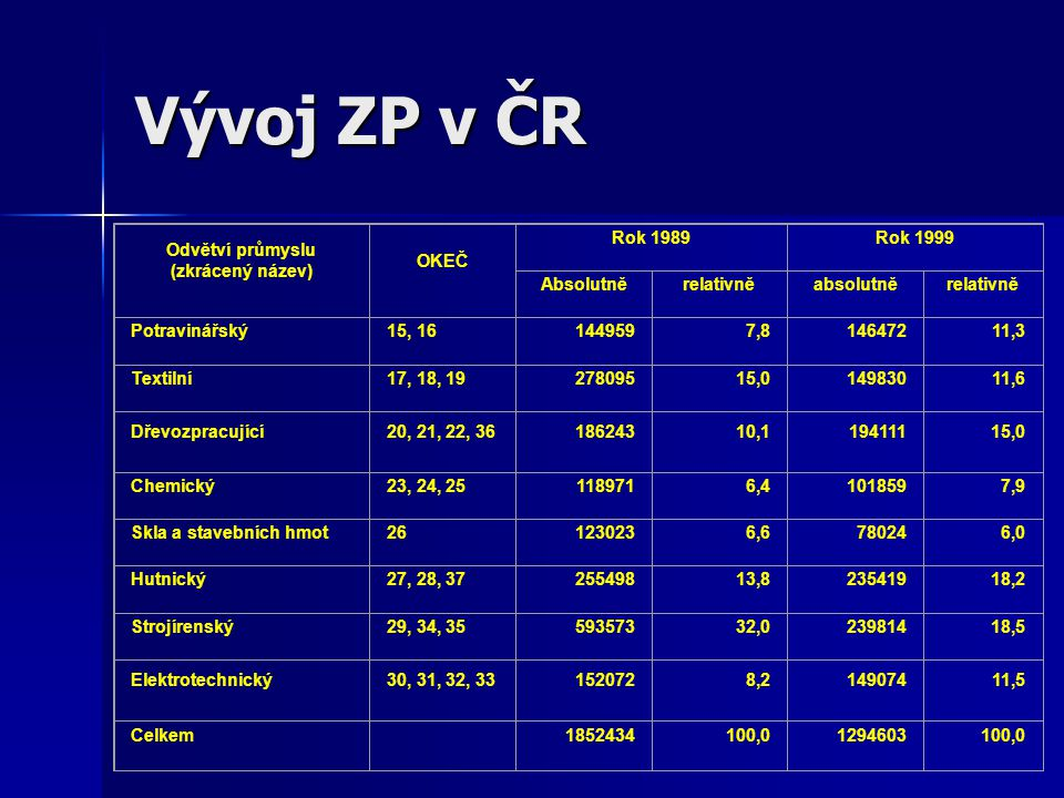 Vývoj ZP v ČR Odvětví průmyslu (zkrácený název) OKEČ Rok 1989 Rok 1999