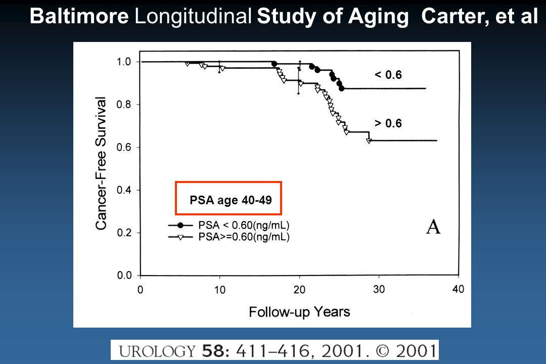 Baltimore Longitudinal Study of Aging Carter, et al